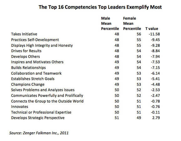 Leadership maschile o femminile?                                              Unicità, differenze e valore: dati di ricerca e riflessioni sul profilo di leadership necessaria  (2/2)